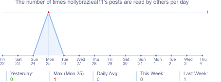 How many times hollybrazieal11's posts are read daily