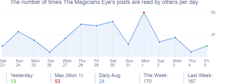 How many times The Magicians Eye's posts are read daily