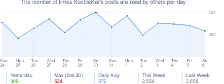 How many times KoobleKar's posts are read daily