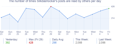 How many times Silkdashocker's posts are read daily