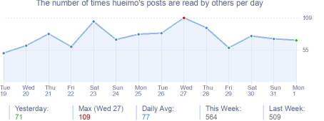 How many times hueimo's posts are read daily