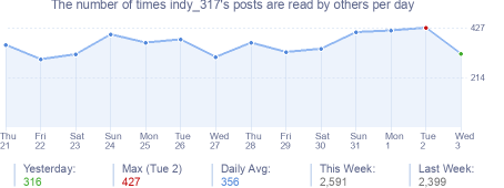 How many times indy_317's posts are read daily
