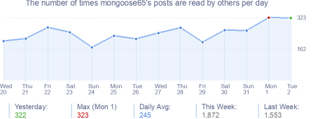 How many times mongoose65's posts are read daily