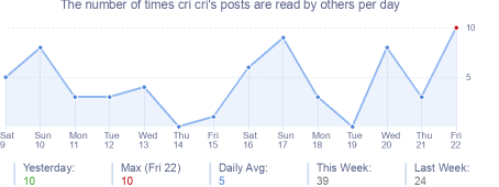 How many times cri cri's posts are read daily