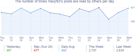 How many times macjr82's posts are read daily