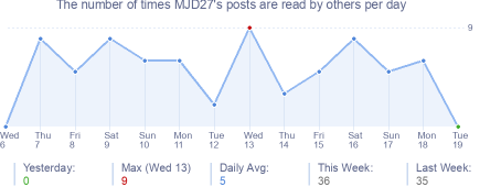 How many times MJD27's posts are read daily