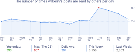 How many times wilberry's posts are read daily
