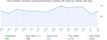 How many times pommysmommy's posts are read daily