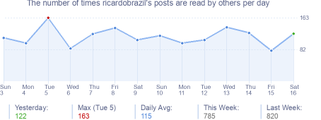 How many times ricardobrazil's posts are read daily