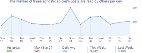 How many times agnostic soldier's posts are read daily