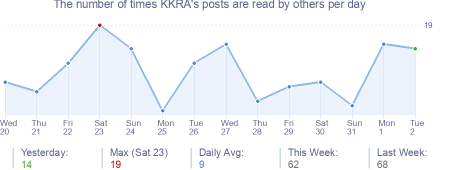 How many times KKRA's posts are read daily