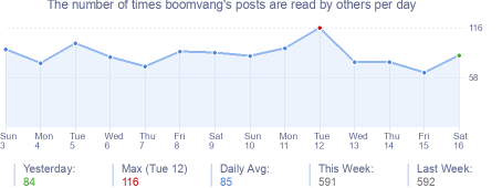 How many times boomvang's posts are read daily
