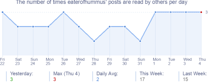 How many times eaterofhummus's posts are read daily