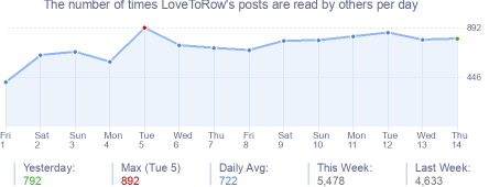 How many times LoveToRow's posts are read daily