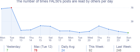 How many times FAL50's posts are read daily