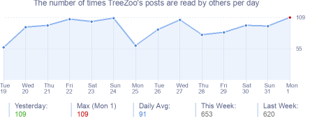 How many times TreeZoo's posts are read daily