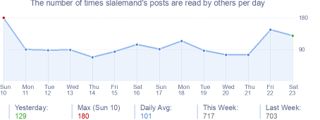 How many times slalemand's posts are read daily