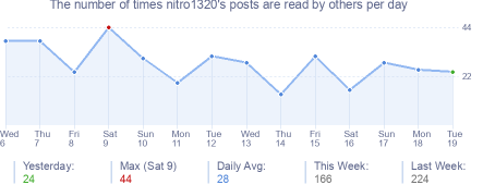 How many times nitro1320's posts are read daily
