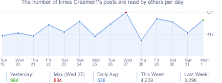 How many times Creamer1's posts are read daily