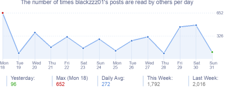 How many times blackzzz01's posts are read daily