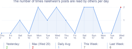 How many times nalehwsn's posts are read daily