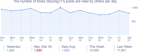 How many times SkyDog77's posts are read daily
