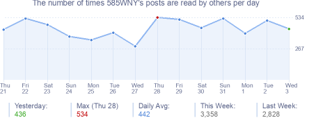 How many times 585WNY's posts are read daily