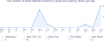 How many times Mike&CindyNYC's posts are read daily