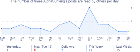 How many times AlphaSunking's posts are read daily