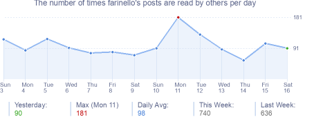 How many times farinello's posts are read daily