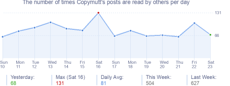 How many times Copymutt's posts are read daily