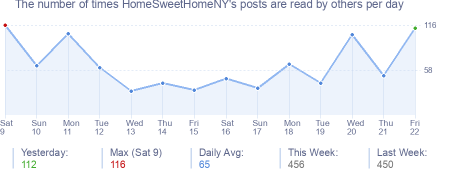 How many times HomeSweetHomeNY's posts are read daily