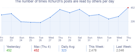 How many times rlchurch's posts are read daily
