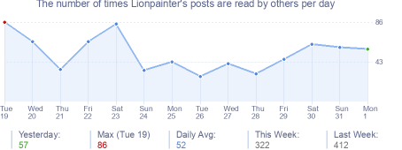 How many times Lionpainter's posts are read daily