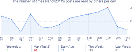 How many times Nancy2011's posts are read daily