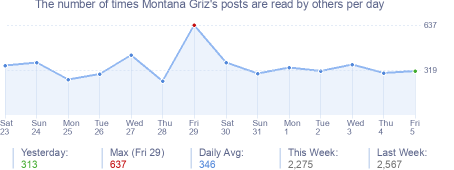 How many times Montana Griz's posts are read daily