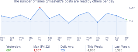 How many times grmasterb's posts are read daily