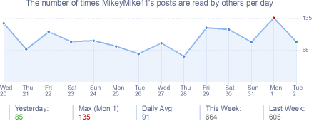 How many times MikeyMike11's posts are read daily
