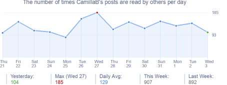 How many times CamillaB's posts are read daily