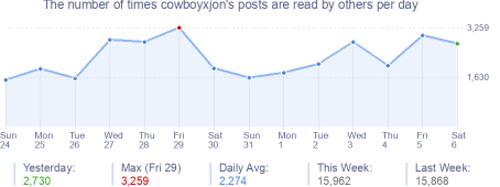 How many times cowboyxjon's posts are read daily