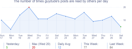 How many times guydude's posts are read daily