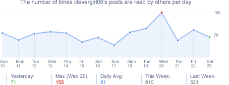 How many times clevergirl05's posts are read daily