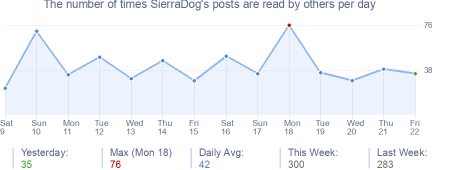 How many times SierraDog's posts are read daily