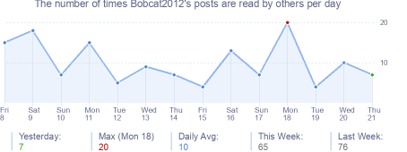 How many times Bobcat2012's posts are read daily