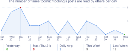 How many times toomuchtoolong's posts are read daily