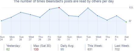 How many times Bearsdad's posts are read daily