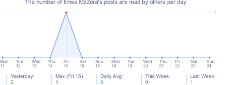 How many times MzZora's posts are read daily