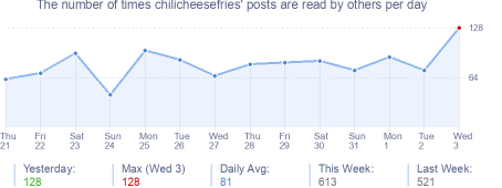 How many times chilicheesefries's posts are read daily
