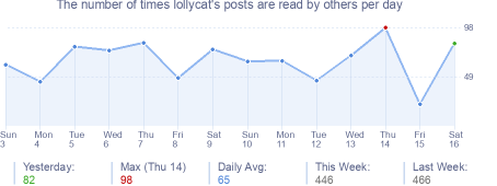 How many times lollycat's posts are read daily