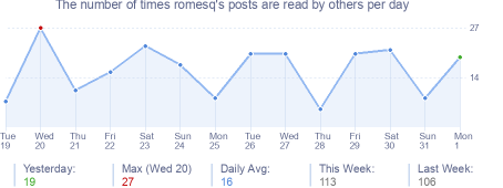 How many times romesq's posts are read daily